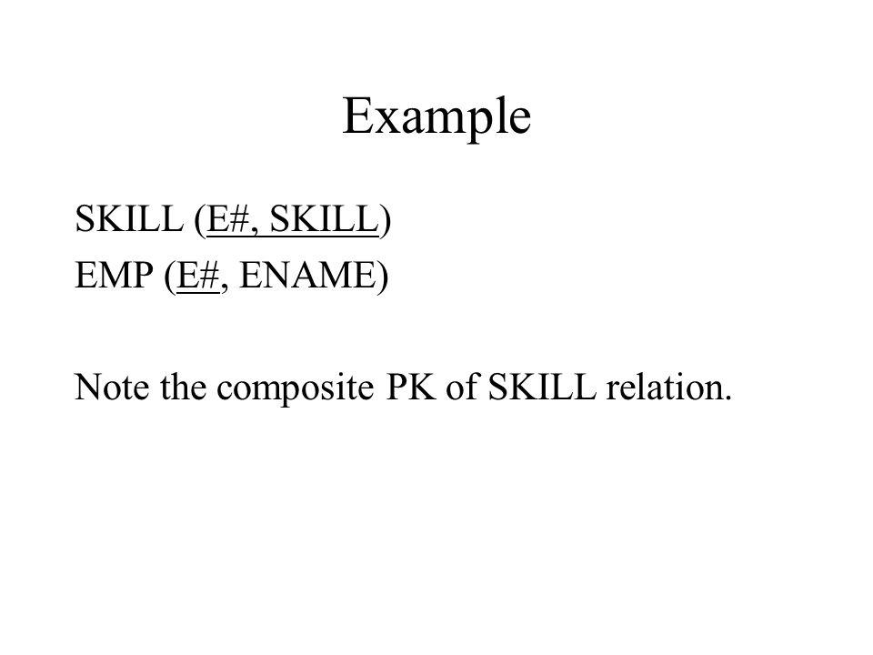 Example WORK (EMP#, DEPT, LOC)KEY: EMP# 2NF3NF (1) EMP# --> DEPT Y Y (2) DEPT --> LOC Y N WORK is in 2NF, but not in 3NF because of FD (2).