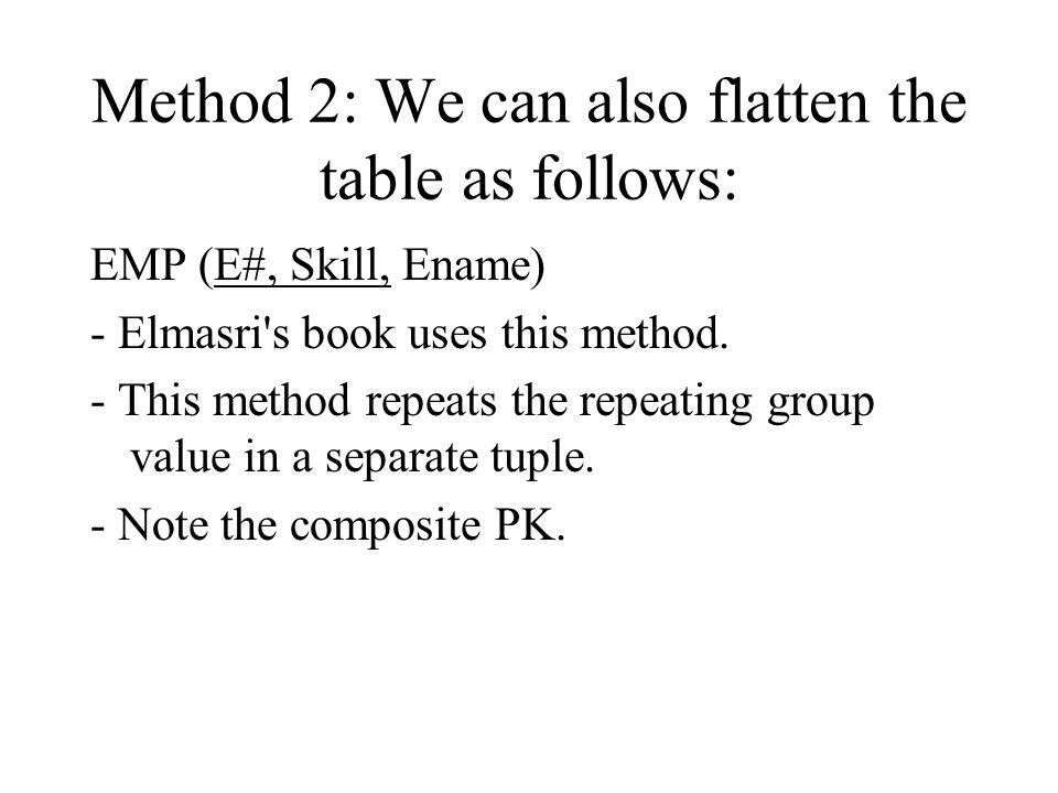 Problem of Non-3NF Dept.