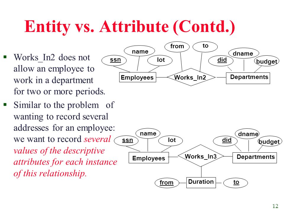 12 Entity vs. Attribute (Contd.)  Works_In2 does not allow an employee to work in a department for two or more periods.  Similar to the problem of w