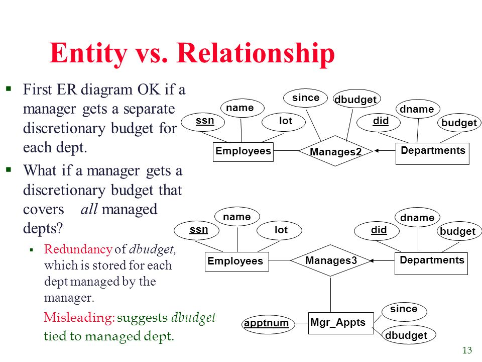 13 Entity vs. Relationship  First ER diagram OK if a manager gets a separate discretionary budget for each dept.  What if a manager gets a discretio
