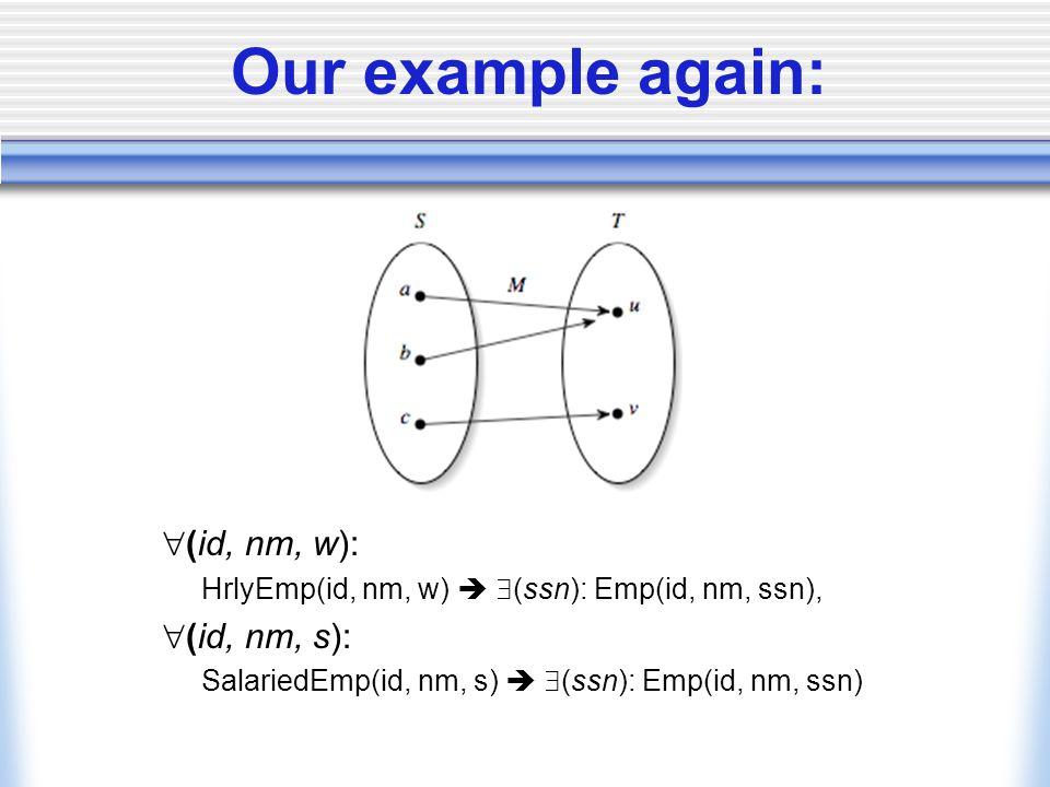 Our example again:  (id, nm, w): HrlyEmp(id, nm, w)   (ssn): Emp(id, nm, ssn),  (id, nm, s): SalariedEmp(id, nm, s)   (ssn): Emp(id, nm, ssn)