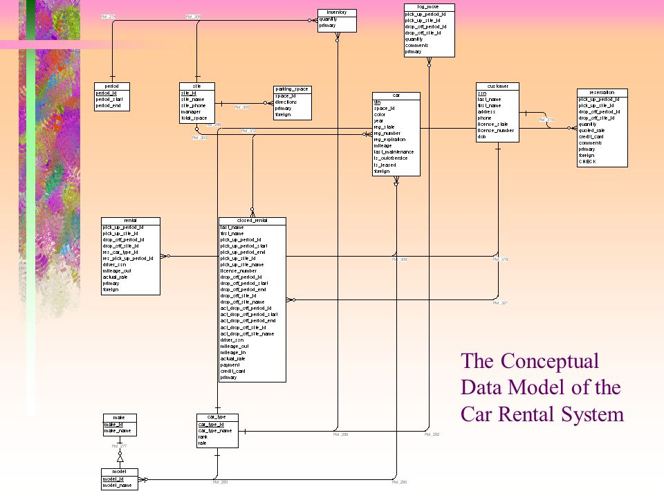 The Conceptual Data Model of the Car Rental System