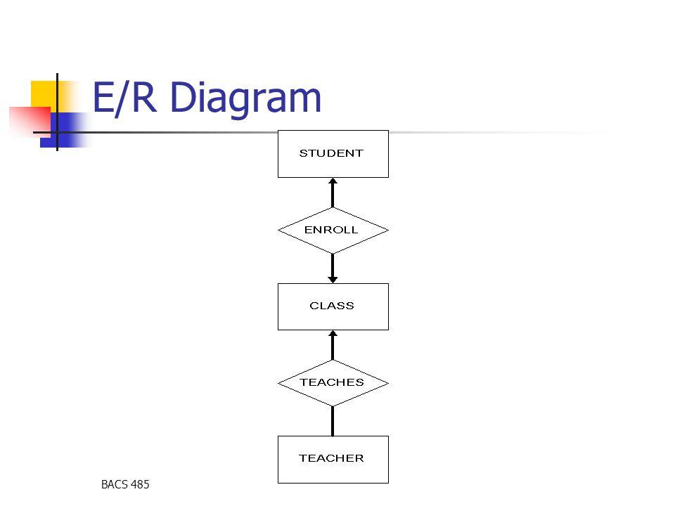BACS 485 E/R Diagram