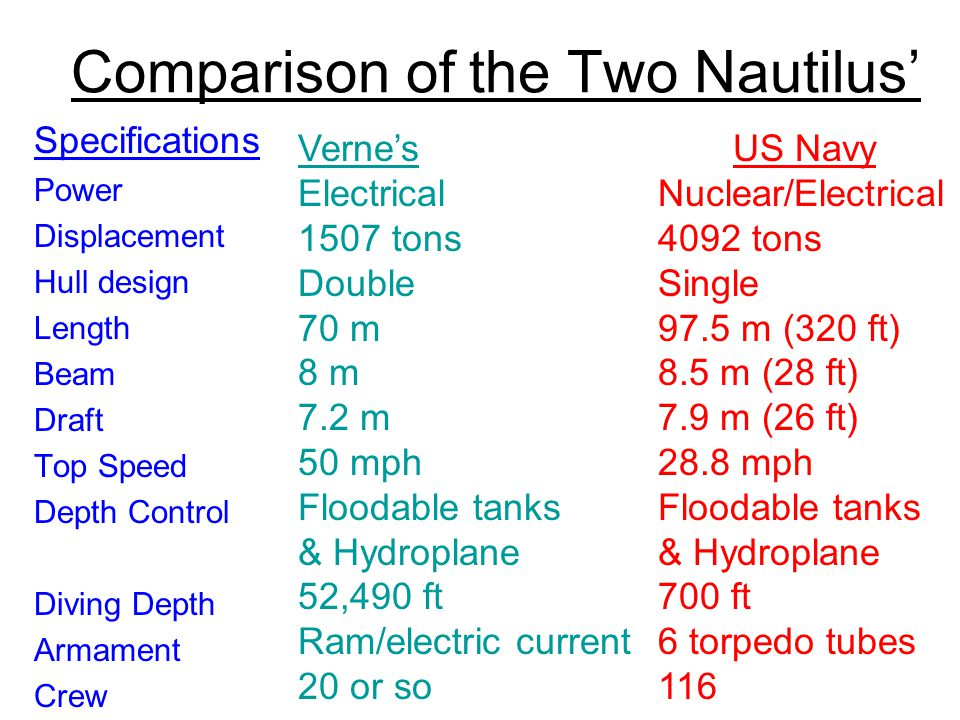 Comparison of the Two Nautilus' Specifications Power Displacement Hull design Length Beam Draft Top Speed Depth Control Diving Depth Armament Crew Ver
