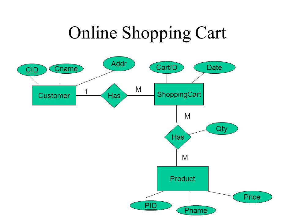 Online Shopping Cart Customer ShoppingCart Product Has 1 M M M CID Cname Addr CartIDDate Qty PID Pname Price