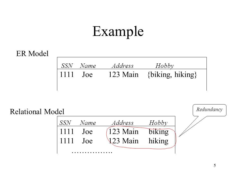5 Example SSN Name Address Hobby 1111 Joe 123 Main biking 1111 Joe 123 Main hiking …………….