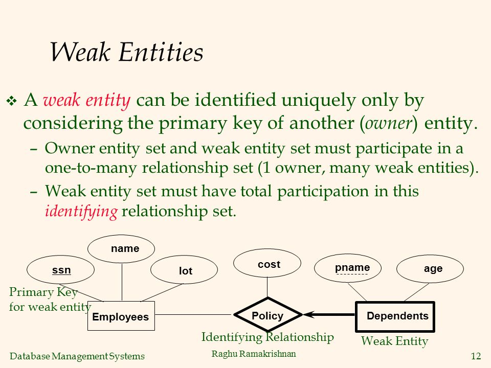 Database Management Systems 12 Raghu Ramakrishnan Weak Entities v A weak entity can be identified uniquely only by considering the primary key of anot