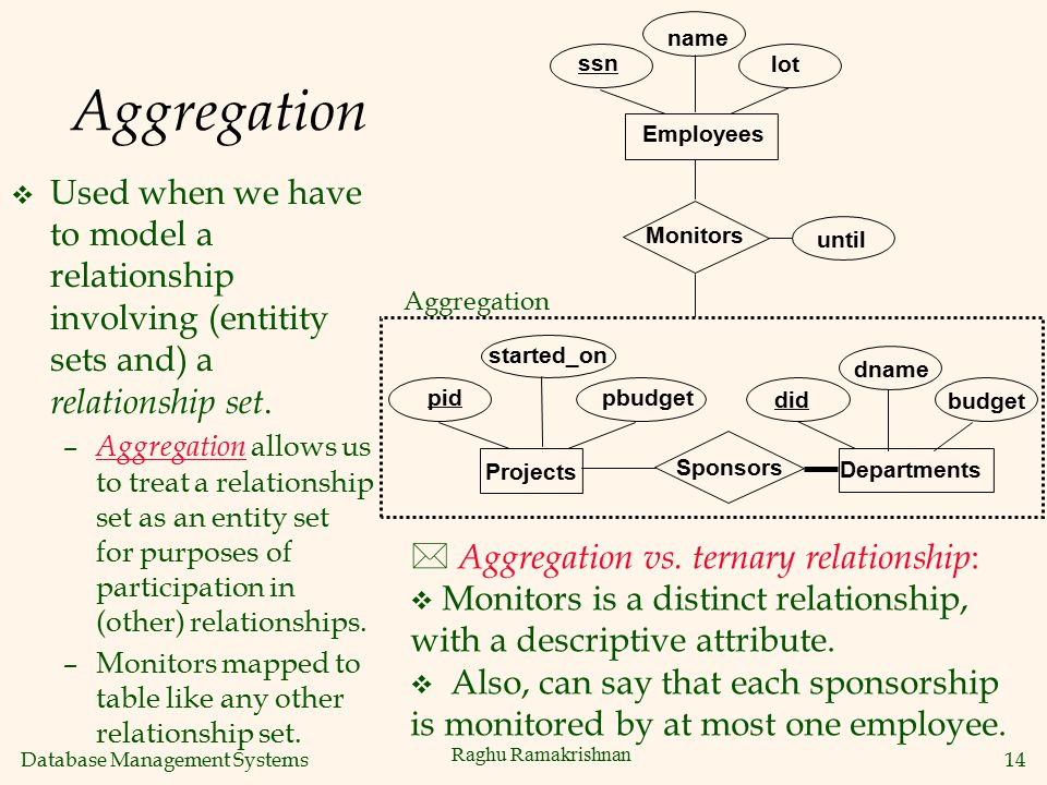 Database Management Systems 14 Raghu Ramakrishnan Aggregation v Used when we have to model a relationship involving (entitity sets and) a relationship