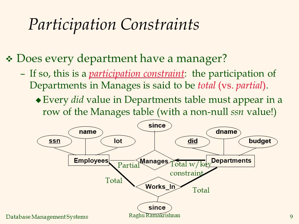 Database Management Systems 9 Raghu Ramakrishnan Participation Constraints v Does every department have a manager? –If so, this is a participation con