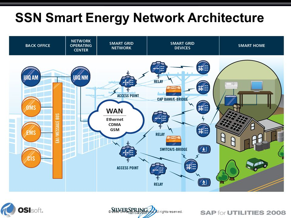 © 2008 Silver Spring Networks. All rights reserved. SSN Smart Energy Network Architecture