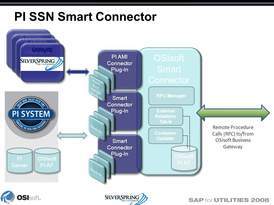 PI SSN Smart Connector OSIsoft PI AF OSIsoft PI AF Remote Procedure Calls (RPC) to/from OSIsoft Business Gateway PI Server OSIsoft Smart Connector Container OSIsoft Smart Connector Container OSIsoft PI AF OSIsoft PI AF External Relations Tab le Container Updater RPC Manager Smart Connector Plug-In Smart Connector Plug-In Smart Connector Plug-In Smart Connector Plug-In PI AMI Connector Plug-In PI AMI Connector Plug-In AMI Vendor Head End System AMI Vendor Head End System AMI Vendor Head End System AMI Vendor Head End System AMI Vendor Head End System AMI Vendor Head End System UtilityIQ