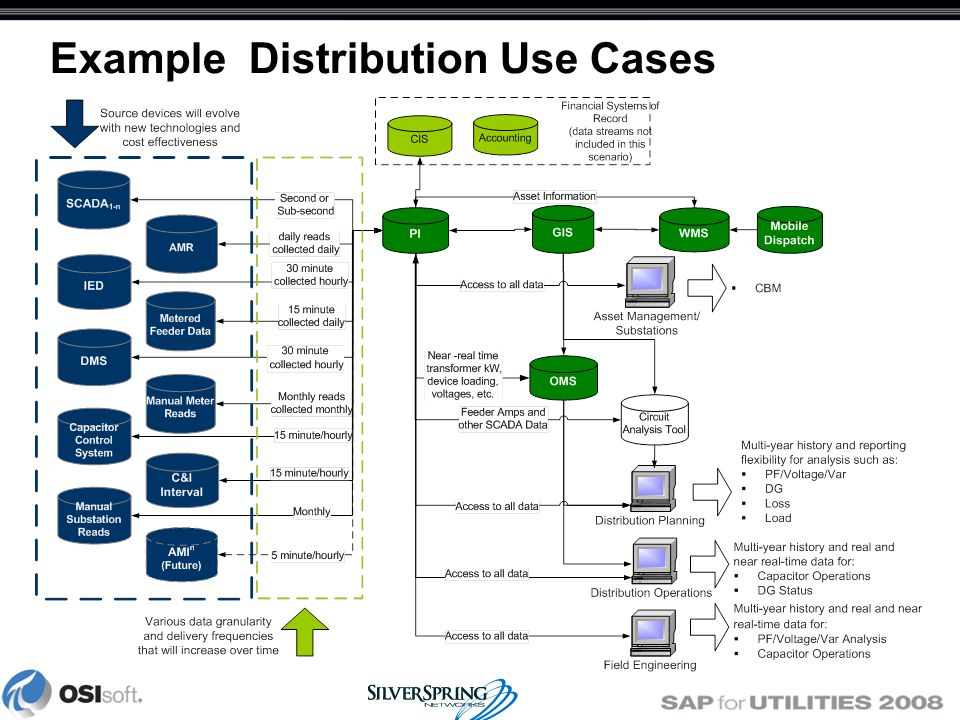 Distribution Use Cases - Better, Faster Information Imagine having near real-time visibility to information and health of your distribution system.