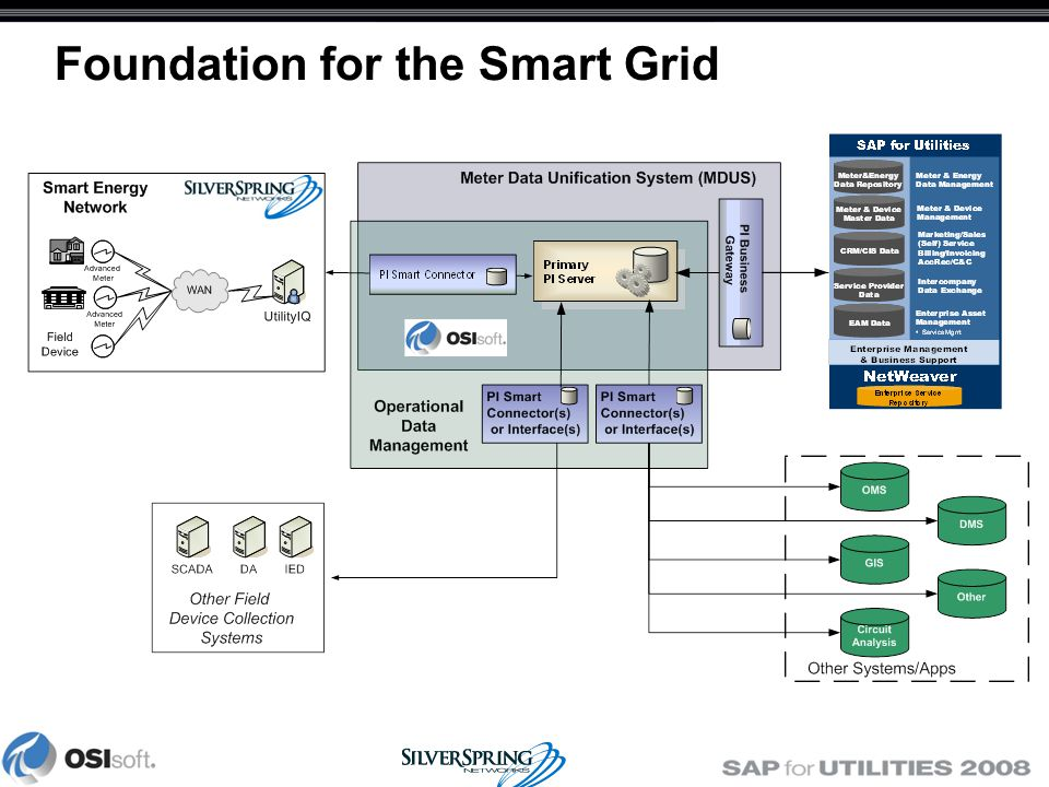 Foundation for the Smart Grid
