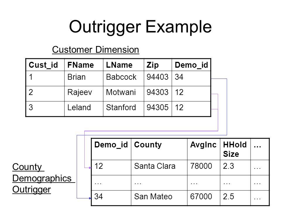 Outrigger Example Cust_idFNameLNameZipDemo_id 1BrianBabcock9440334 2RajeevMotwani9430312 3LelandStanford9430512 Demo_idCountyAvgIncHHold Size … 12Santa Clara780002.3… …………… 34San Mateo670002.5… County Demographics Outrigger Customer Dimension