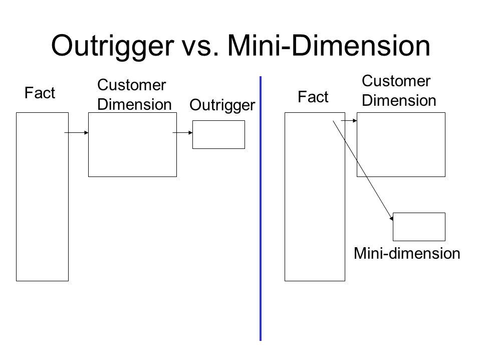 Outrigger vs. Mini-Dimension Fact Customer Dimension Outrigger Mini-dimension