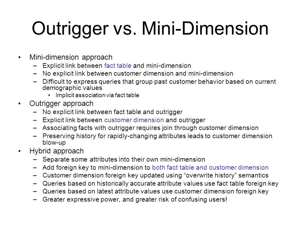 Outrigger vs.