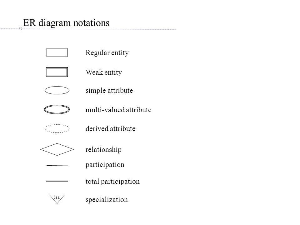 ER diagram notations isa Regular entity Weak entity simple attribute multi-valued attribute derived attribute relationship participation total participation specialization