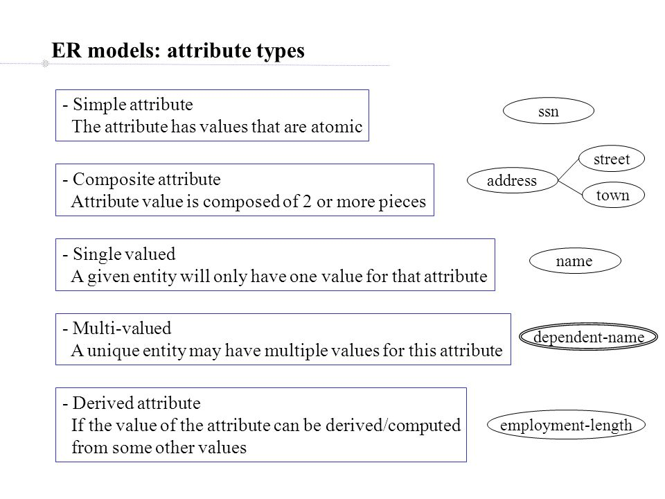ER models: attribute types - Simple attribute The attribute has values that are atomic ssn - Composite attribute Attribute value is composed of 2 or more pieces - Single valued A given entity will only have one value for that attribute address town street - Multi-valued A unique entity may have multiple values for this attribute name - Derived attribute If the value of the attribute can be derived/computed from some other values dependent-name employment-length