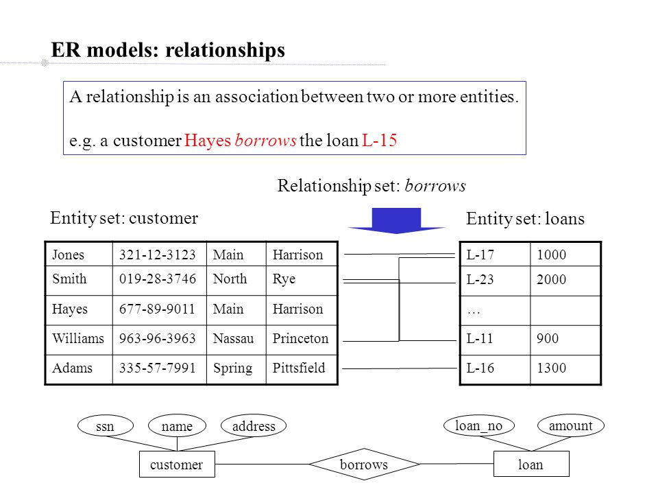 Relationship sets: participation (aka: existence dependency) Jones321-12-3123MainHarrison Smith019-28-3746NorthRye Hayes677-89-9011MainHarrison Williams963-96-3963NassauPrinceton Adams335-57-7991SpringPittsfield L-171000 L-232000 … L-11900 L-161300 Entity set: customer Entity set: loans borrows Entity 'Jones' of type customer participates in relationship 'borrows' Total participation: if each entity of some set has at least one relationship of type 'borrows', then it has total participation in that relationship type.