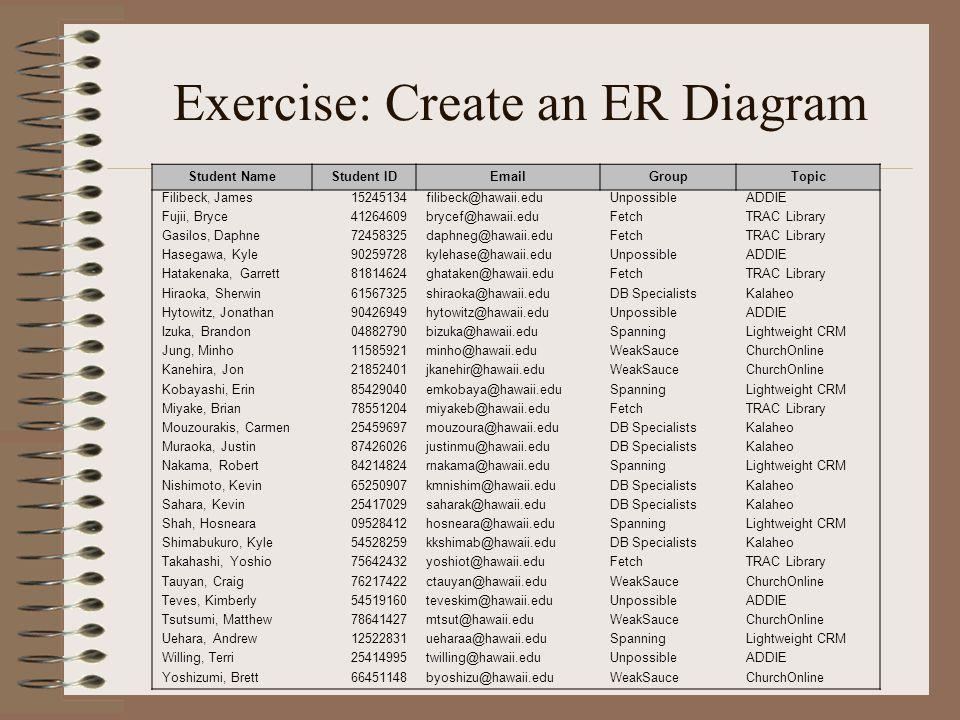 Exercise: Create an ER Diagram Student NameStudent IDEmailGroupTopic Filibeck, James15245134filibeck@hawaii.eduUnpossibleADDIE Fujii, Bryce41264609brycef@hawaii.eduFetchTRAC Library Gasilos, Daphne72458325daphneg@hawaii.eduFetchTRAC Library Hasegawa, Kyle90259728kylehase@hawaii.eduUnpossibleADDIE Hatakenaka, Garrett81814624ghataken@hawaii.eduFetchTRAC Library Hiraoka, Sherwin61567325shiraoka@hawaii.eduDB SpecialistsKalaheo Hytowitz, Jonathan90426949hytowitz@hawaii.eduUnpossibleADDIE Izuka, Brandon04882790bizuka@hawaii.eduSpanningLightweight CRM Jung, Minho11585921minho@hawaii.eduWeakSauceChurchOnline Kanehira, Jon21852401jkanehir@hawaii.eduWeakSauceChurchOnline Kobayashi, Erin85429040emkobaya@hawaii.eduSpanningLightweight CRM Miyake, Brian78551204miyakeb@hawaii.eduFetchTRAC Library Mouzourakis, Carmen25459697mouzoura@hawaii.eduDB SpecialistsKalaheo Muraoka, Justin87426026justinmu@hawaii.eduDB SpecialistsKalaheo Nakama, Robert84214824rnakama@hawaii.eduSpanningLightweight CRM Nishimoto, Kevin65250907kmnishim@hawaii.eduDB SpecialistsKalaheo Sahara, Kevin25417029saharak@hawaii.eduDB SpecialistsKalaheo Shah, Hosneara09528412hosneara@hawaii.eduSpanningLightweight CRM Shimabukuro, Kyle54528259kkshimab@hawaii.eduDB SpecialistsKalaheo Takahashi, Yoshio75642432yoshiot@hawaii.eduFetchTRAC Library Tauyan, Craig76217422ctauyan@hawaii.eduWeakSauceChurchOnline Teves, Kimberly54519160teveskim@hawaii.eduUnpossibleADDIE Tsutsumi, Matthew78641427mtsut@hawaii.eduWeakSauceChurchOnline Uehara, Andrew12522831ueharaa@hawaii.eduSpanningLightweight CRM Willing, Terri25414995twilling@hawaii.eduUnpossibleADDIE Yoshizumi, Brett66451148byoshizu@hawaii.eduWeakSauceChurchOnline