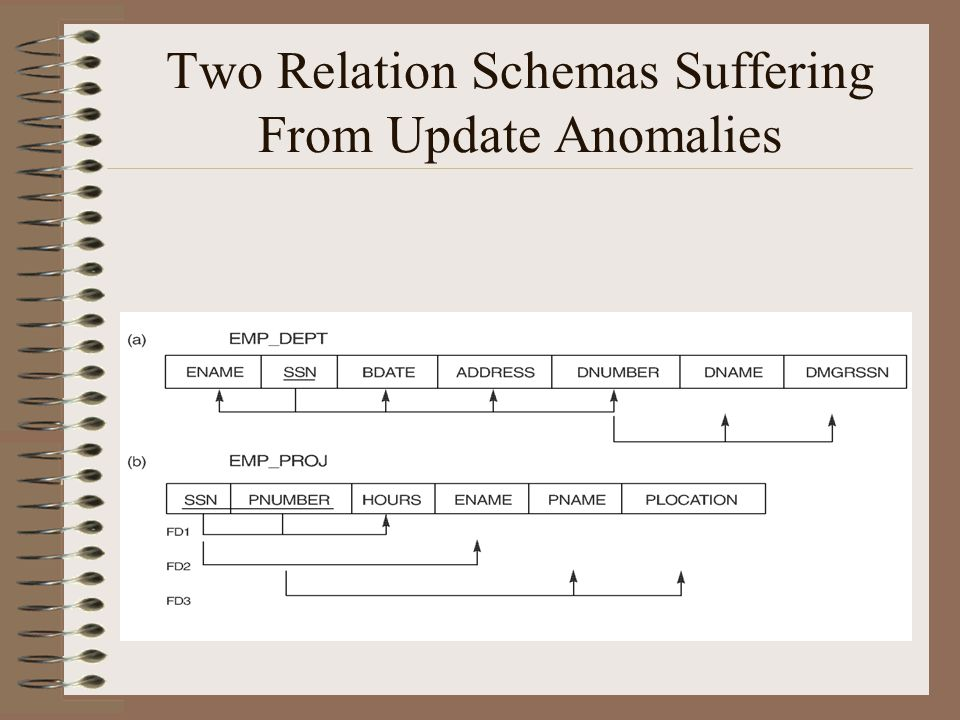 Two Relation Schemas Suffering From Update Anomalies