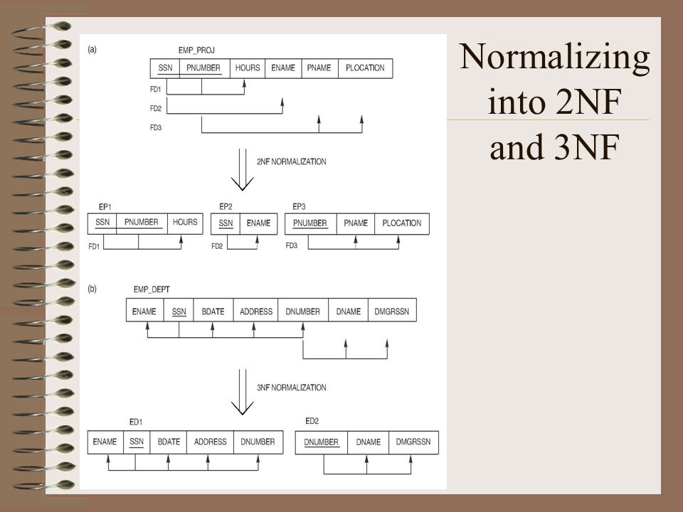Normalizing into 2NF and 3NF