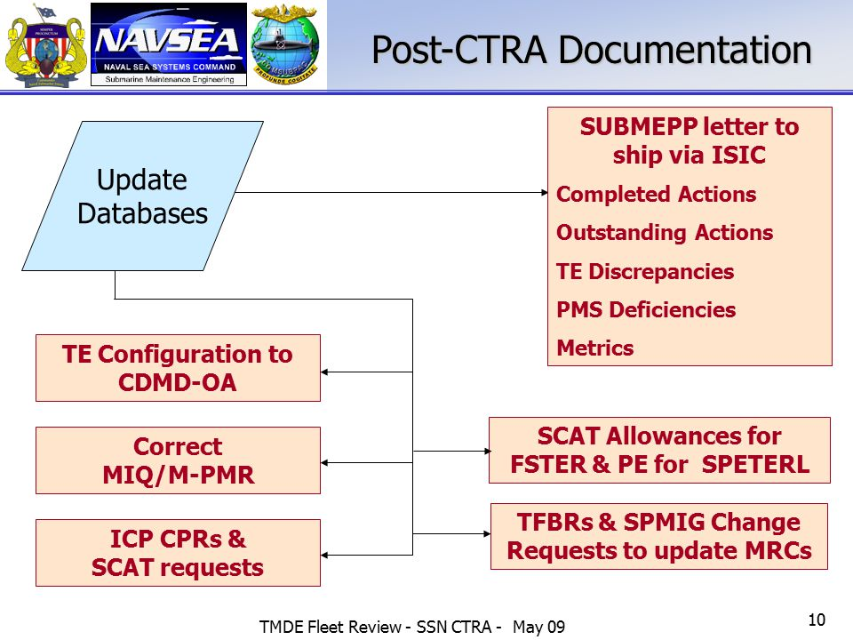 TMDE Fleet Review - SSN CTRA - May 09 10 Post-CTRA Documentation Update Databases ICP CPRs & SCAT requests Correct MIQ/M-PMR SCAT Allowances for FSTER