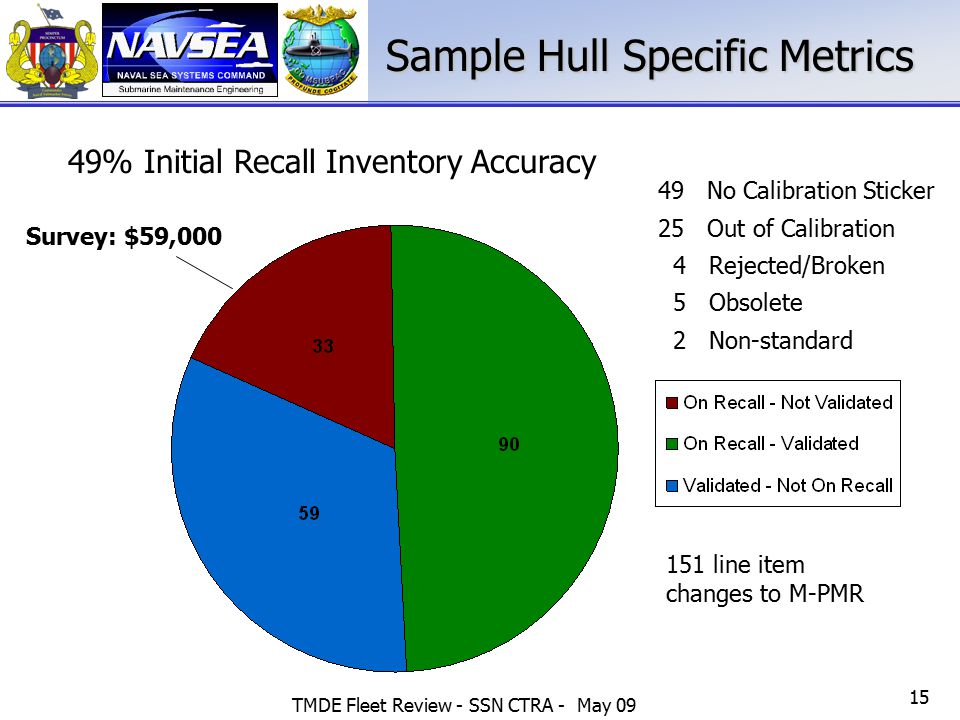 TMDE Fleet Review - SSN CTRA - May 09 15 Sample Hull Specific Metrics 49% Initial Recall Inventory Accuracy Survey: $59,000 49 No Calibration Sticker