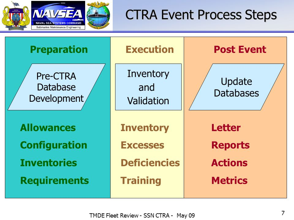 TMDE Fleet Review - SSN CTRA - May 09 7 CTRA Event Process Steps Update Databases Letter Reports Actions Metrics Inventory and Validation Pre-CTRA Dat