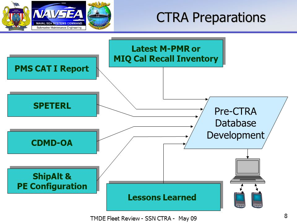 TMDE Fleet Review - SSN CTRA - May 09 8 CTRA Preparations SPETERL PMS CAT I Report CDMD-OA Lessons Learned Pre-CTRA Database Development Latest M-PMR