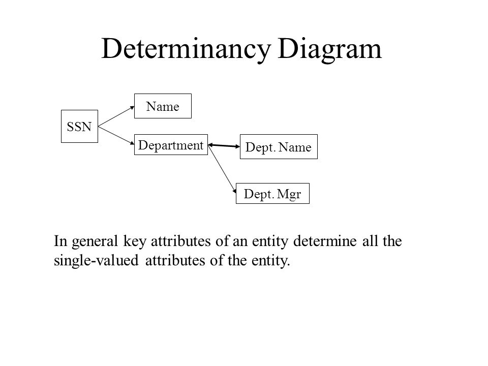 Determinancy Diagram SSN Name Department Dept. Name Dept. Mgr In general key attributes of an entity determine all the single-valued attributes of the