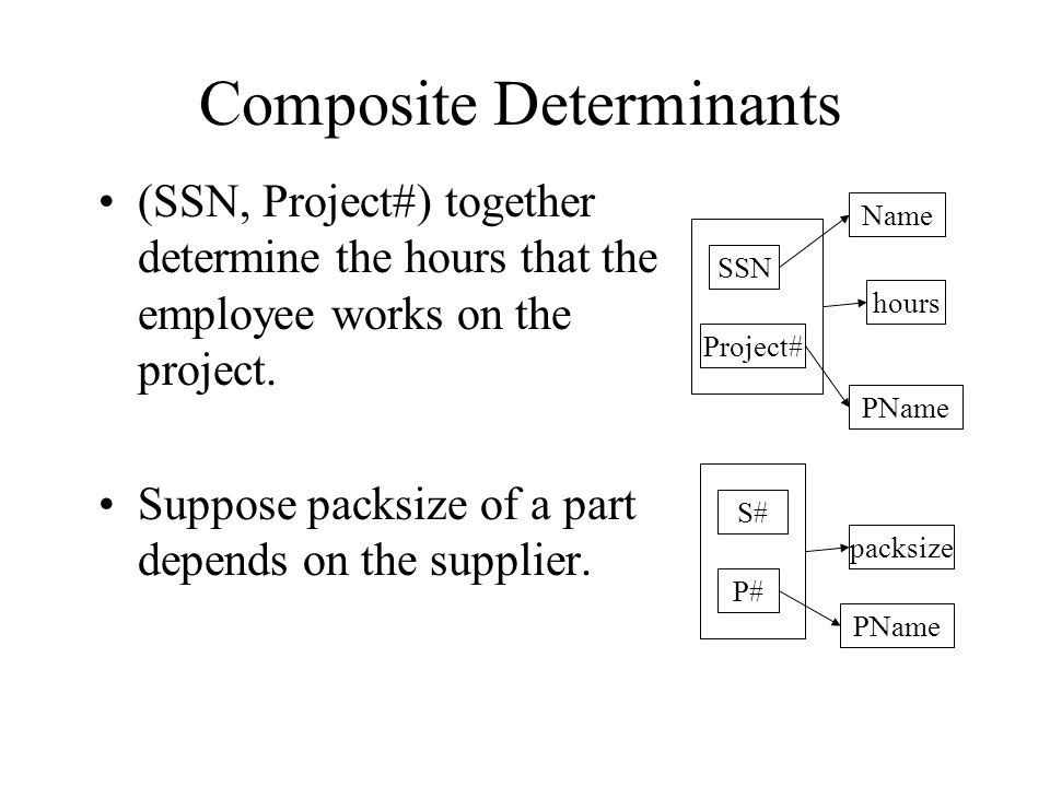 Composite Determinants (SSN, Project#) together determine the hours that the employee works on the project. Suppose packsize of a part depends on the