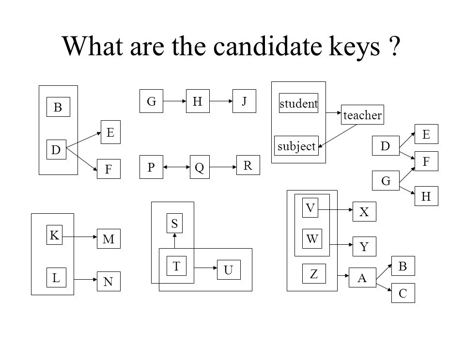 What are the candidate keys .