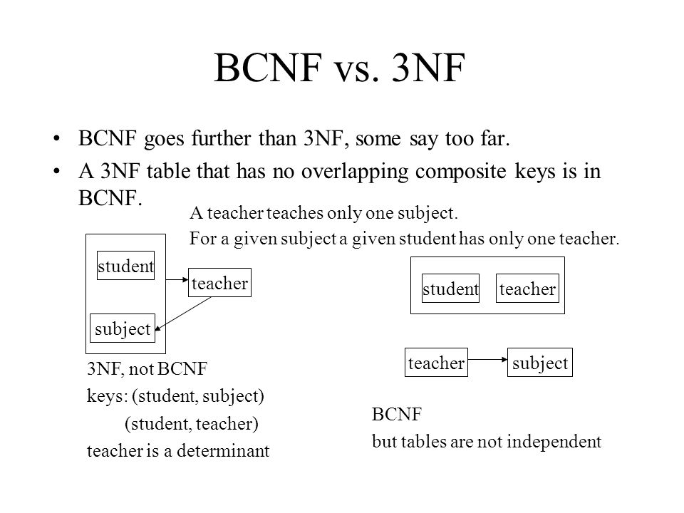 BCNF vs. 3NF BCNF goes further than 3NF, some say too far. A 3NF table that has no overlapping composite keys is in BCNF. student subject teacher 3NF,
