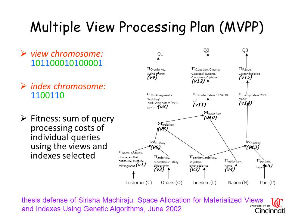 Multiple View Processing Plan (MVPP)  view chromosome: 101100010100001  index chromosome: 1100110  Fitness: sum of query processing costs of individual queries using the views and indexes selected ⋈ orderkey (v7) Customer (C)Orders (O)Lineitem (L)Nation (N)Part (P) Q1 Q2Q3 π O.orderkey, O.shippriority (v9) π C.custkey, C.name, C.acctbal, N.name, C.address, C.phone (v12) π P.type, L.extendedprice (v15) σ C.mktsegment = building and L.shipdate = 1995- 03-15 (v8) σ O.orderdate = 1994-10- 01 (v11) σ L.shipdate = 1995- 09-01 (v14) ⋈ nationkey (v10) ⋈ custkey (v6) ⋈ partkey (v13) π name, address, phone, acctbal, nationkey, custkey, mktsegment (v1) π orderkey, orderdate, custkey, shippriority (v2) π partkey, orderkey, shipdate, extendedprice (v3) π nationkey, name (v4) π partkey, type (v5) thesis defense of Sirisha Machiraju: Space Allocation for Materialized Views and Indexes Using Genetic Algorithms, June 2002