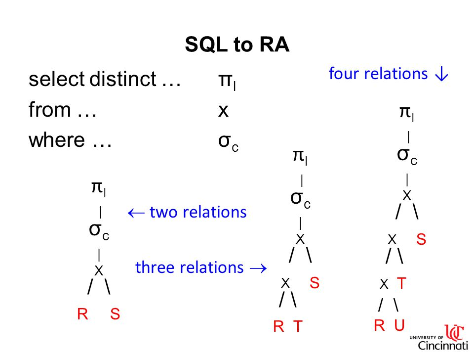 SQL to RA select distinct …π l from …x where …σ c π l | σ c | X / \ R S π l | σ c | X / \ X S / \ R T π l | σ c | X / \ X S / \ X T / \ R U  two relations three relations  four relations ↓