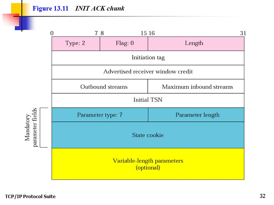 TCP/IP Protocol Suite 32 Figure 13.11 INIT ACK chunk