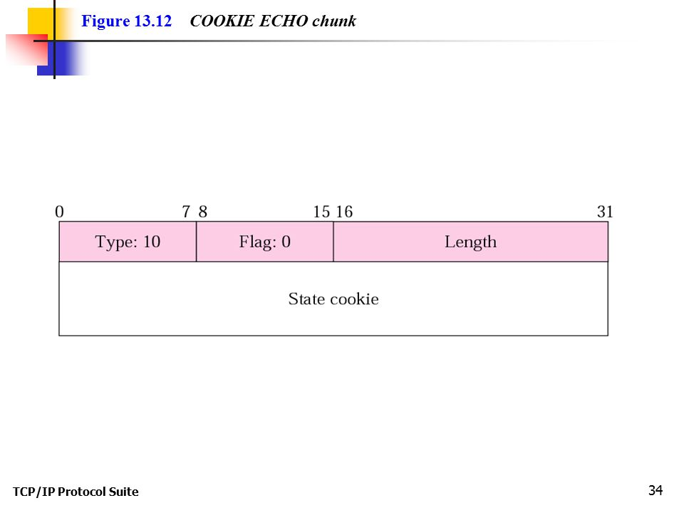TCP/IP Protocol Suite 34 Figure 13.12 COOKIE ECHO chunk