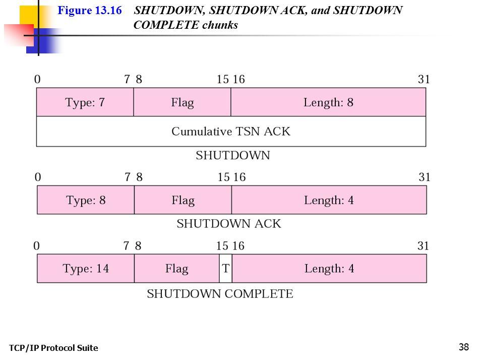 TCP/IP Protocol Suite 38 Figure 13.16 SHUTDOWN, SHUTDOWN ACK, and SHUTDOWN COMPLETE chunks