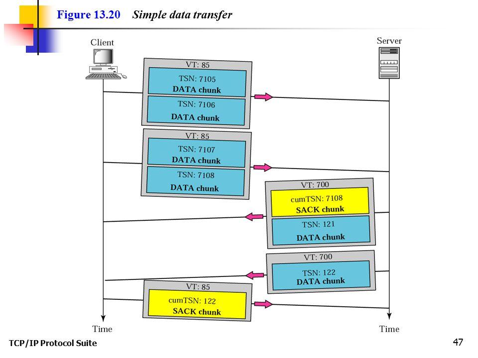 TCP/IP Protocol Suite 47 Figure 13.20 Simple data transfer