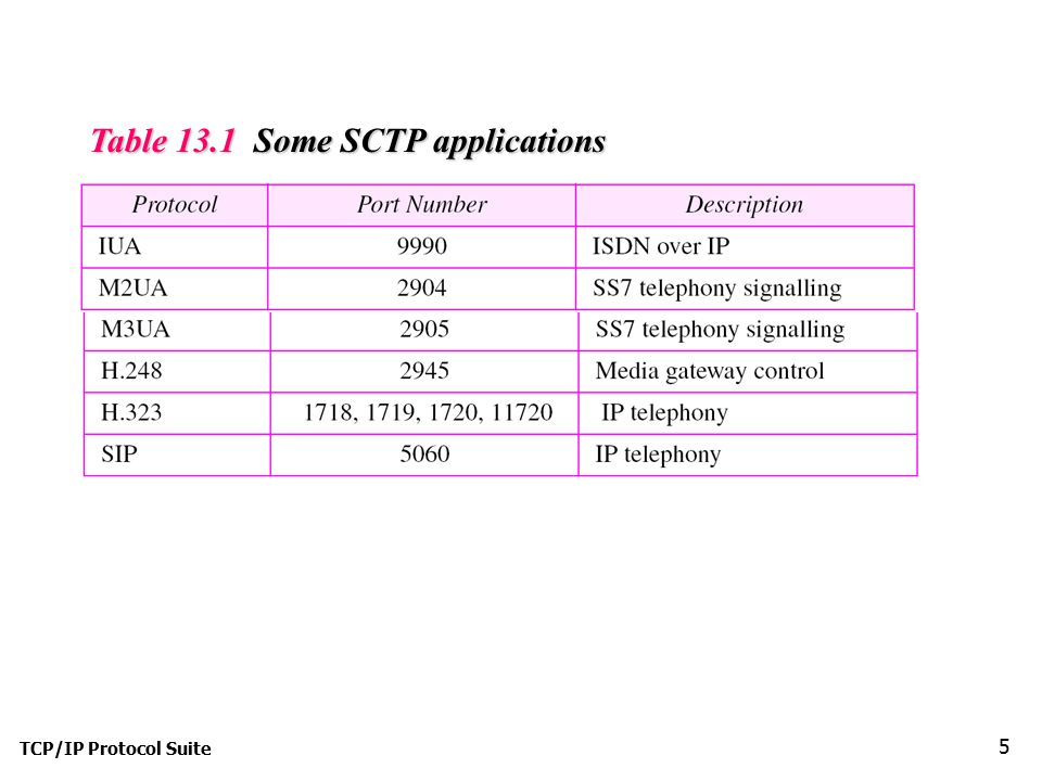 TCP/IP Protocol Suite 5 Table 13.1 Some SCTP applications