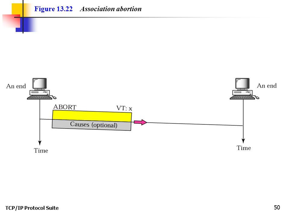 TCP/IP Protocol Suite 50 Figure 13.22 Association abortion