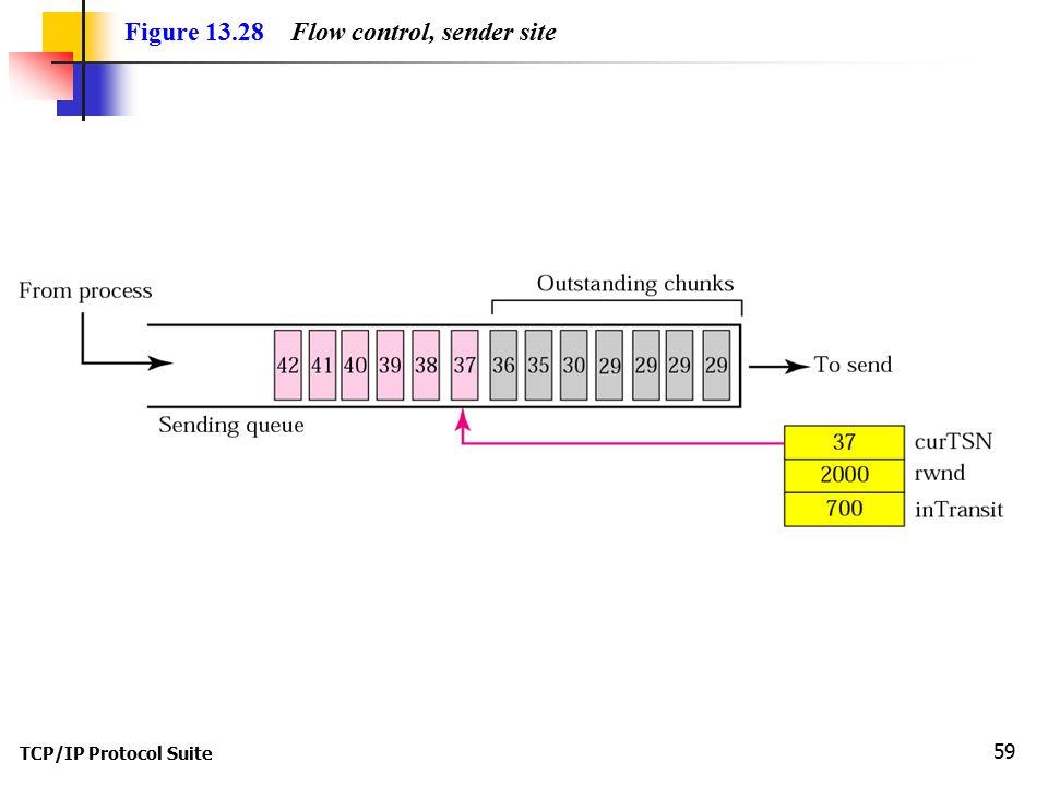 TCP/IP Protocol Suite 59 Figure 13.28 Flow control, sender site
