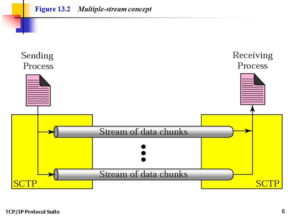 TCP/IP Protocol Suite 6 Figure 13.2 Multiple-stream concept