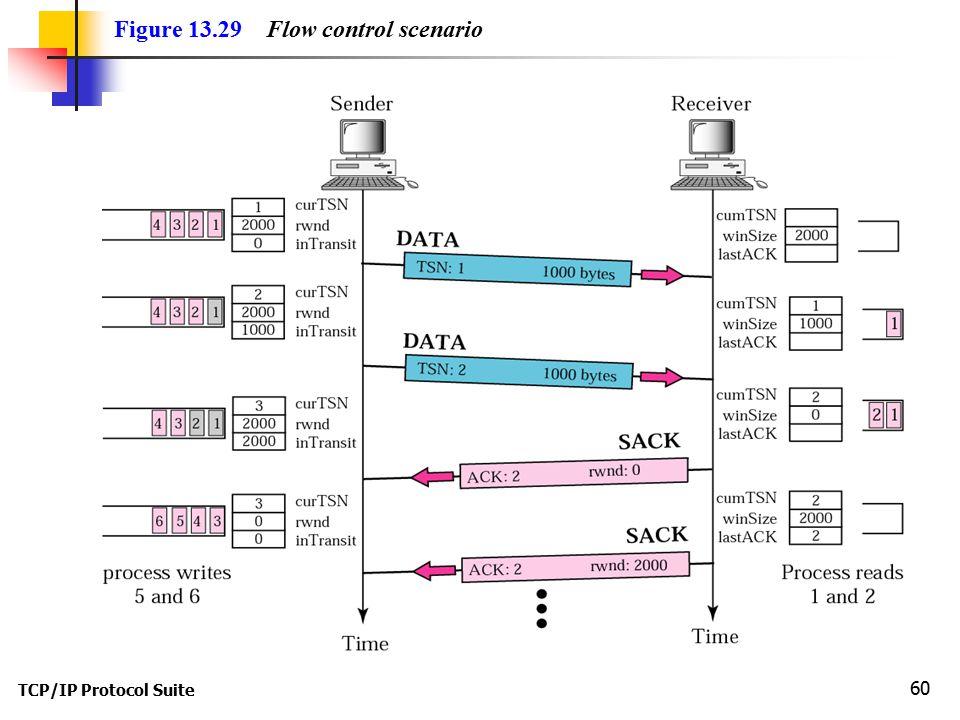 TCP/IP Protocol Suite 60 Figure 13.29 Flow control scenario