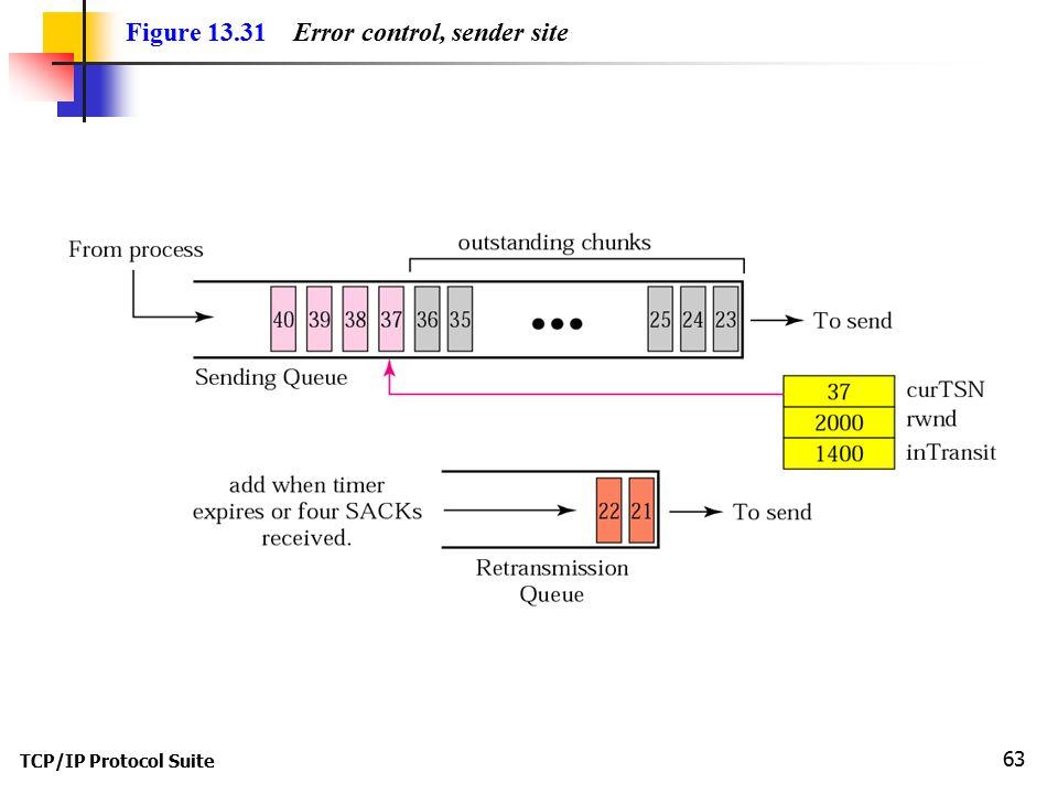 TCP/IP Protocol Suite 63 Figure 13.31 Error control, sender site