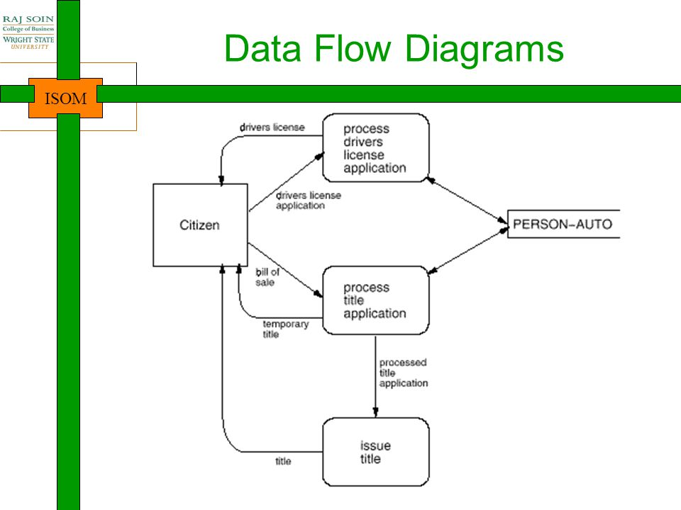 ISOM DFD rules Start with a very basic overview of complete process, showing only the most important processes, sources, destinations, and files Recursively explode each of the processes (note: processes only!):  preserve inputs and outputs  preserve file accesses  new processes, files and sources/destinations can be created, but cannot be used from previous levels if not directly used in the previous level