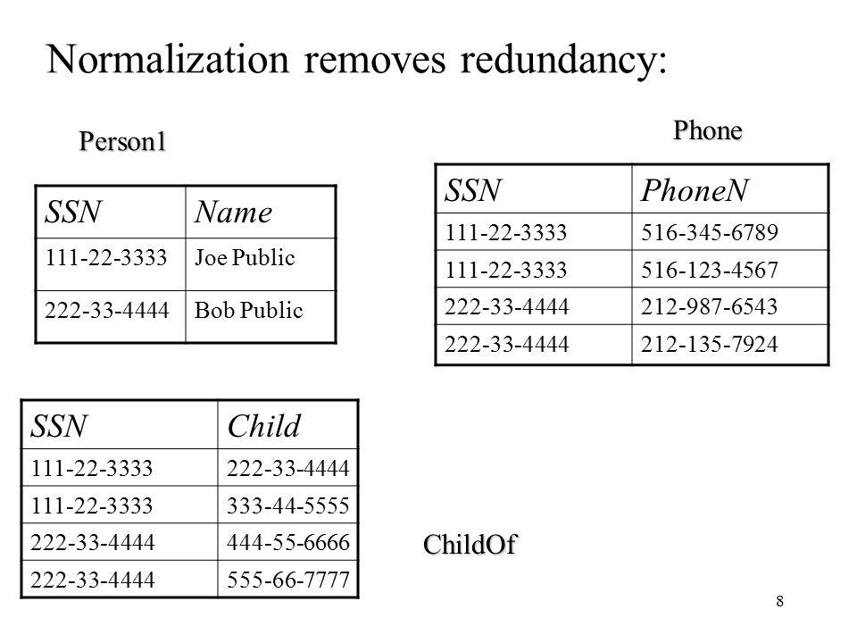 8 Normalization removes redundancy: SSNName 111-22-3333Joe Public 222-33-4444Bob Public SSNPhoneN 111-22-3333516-345-6789 111-22-3333516-123-4567 222-33-4444212-987-6543 222-33-4444212-135-7924 SSNChild 111-22-3333222-33-4444 111-22-3333333-44-5555 222-33-4444444-55-6666 222-33-4444555-66-7777 Person1 Phone ChildOf