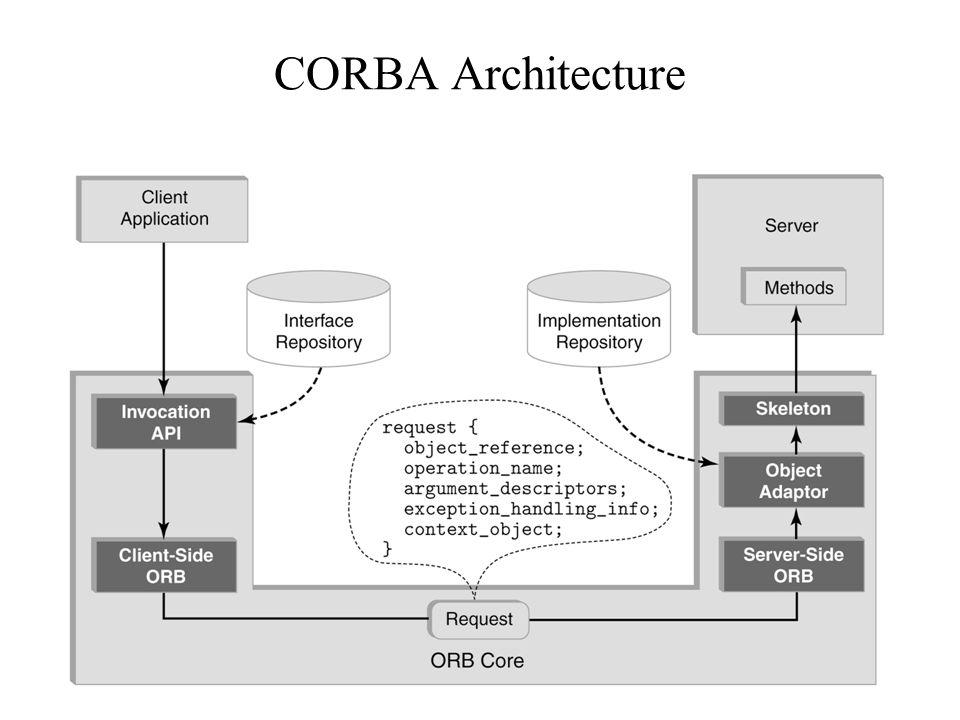 91 CORBA Architecture