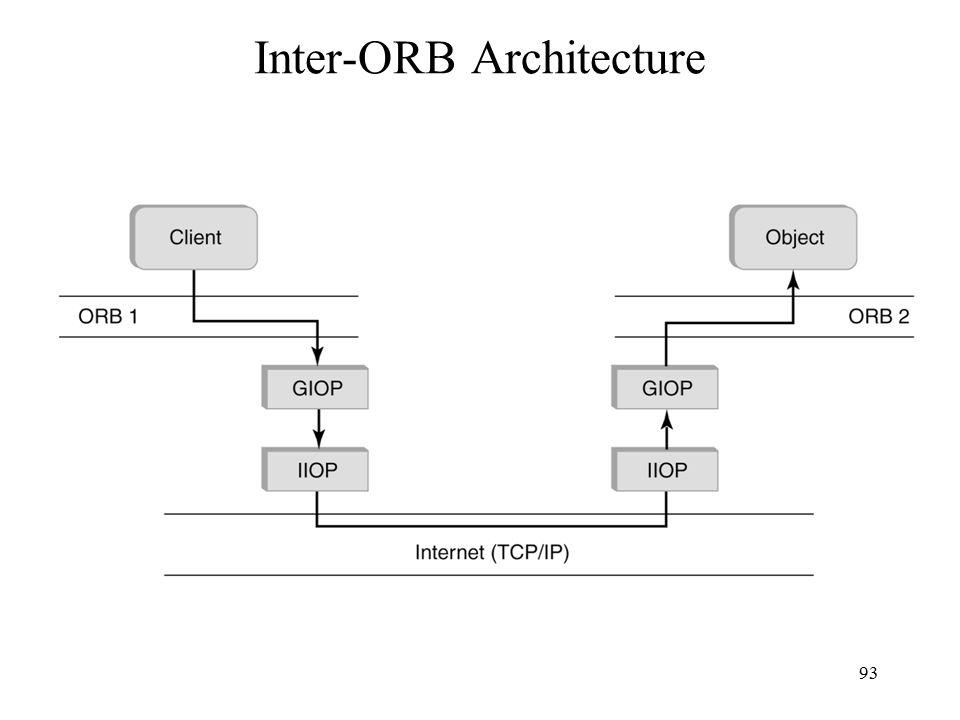 93 Inter-ORB Architecture